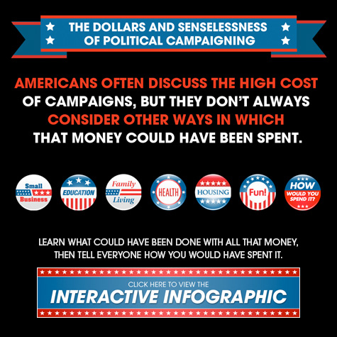 The Dollars and Senselessness of Political Campaigning  How would you spend 5.8 billion dollars? Americans often discuss the high cost of campaigns. Learn how this money could have been spent, and then create and share your own way of spending it. #Election2012